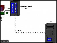 images/stories/20070509_SerwerX/640_580x420_rys14_DisklessTerminal.jpg